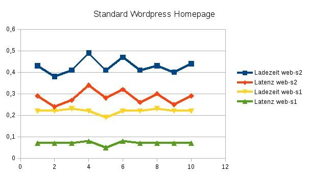 standard wordpress homepage diagramm